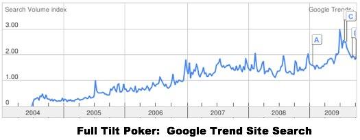 Статистика сайта Full Tilt Poker